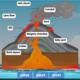 volcano-diagram-labelled