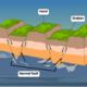 block-mountain- diagram