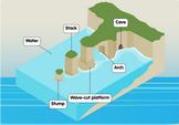 coastal- erosion-diagram