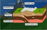 diagram-of-fold-mountain