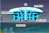 hurricane-diagram