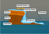 waterfall-diagram-geography